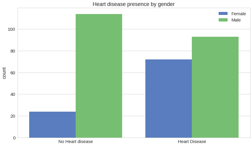 disease by gender