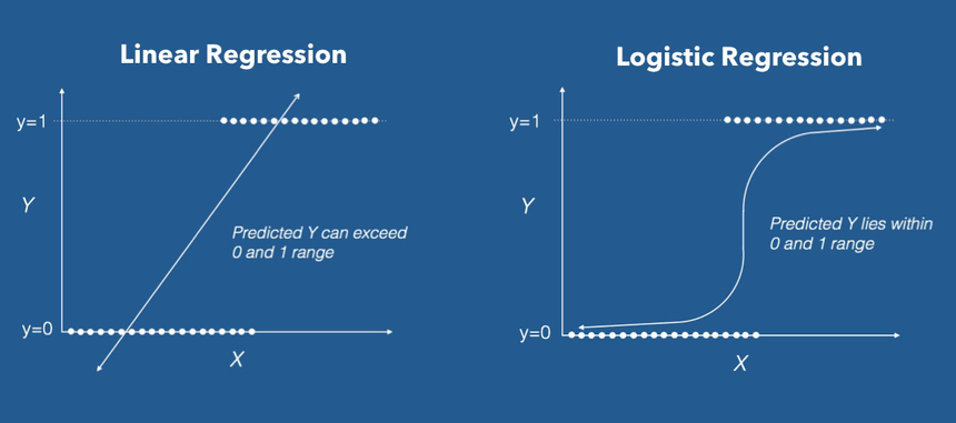linear vs logistic regression